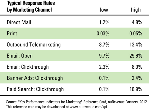 Marketing Response Rates