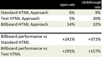 Email Performance Comparison