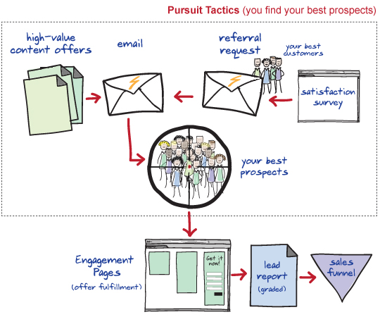 Pursuit Tactics Workflow