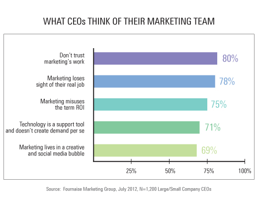 Do CEOs trust marketing?