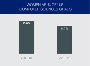 Women Entrepreneurs as % of CS Grads