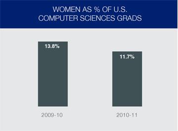 Women Entrepreneurs as % of CS Grads