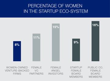 Women Entrepreneurs in Startup Eco-System