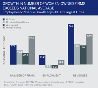 Women Entrepreneurs as part startup of eco-system