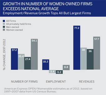 Women Entrepreneurs as part startup of eco-system