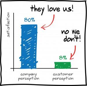 Customer Loyalty Effect