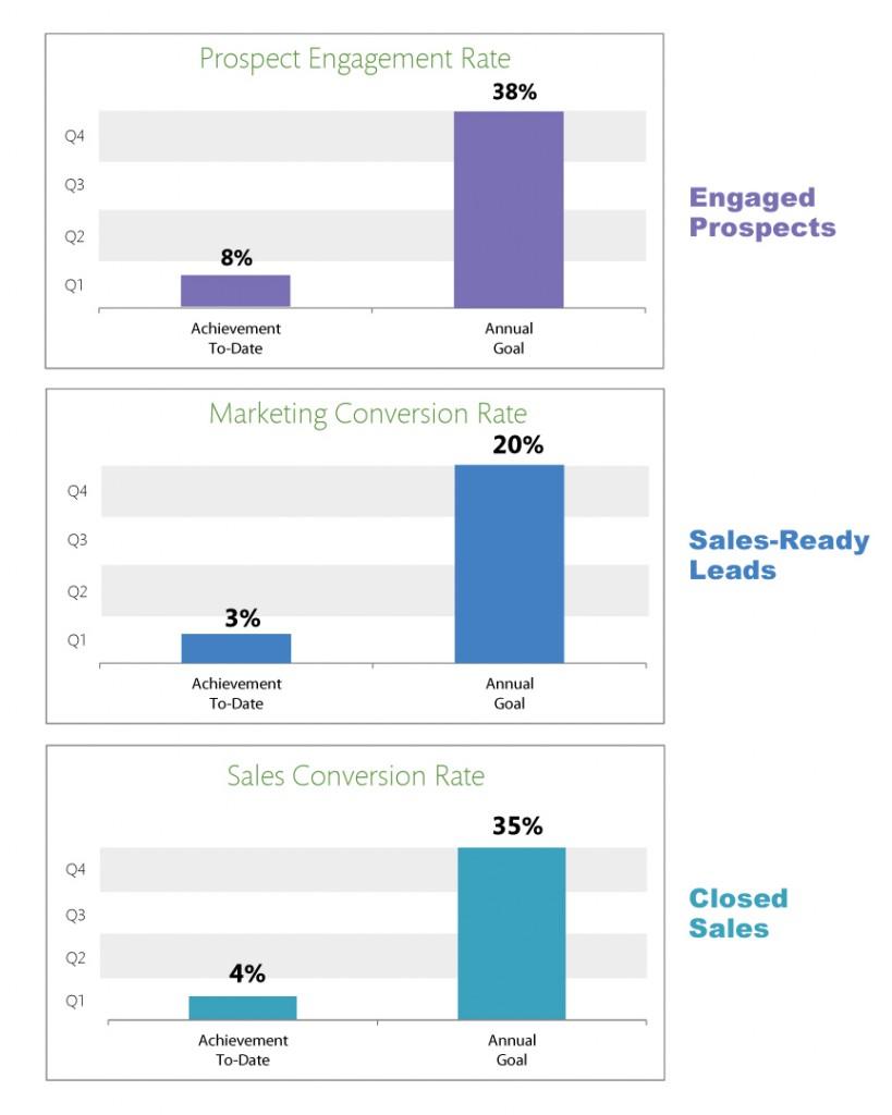 We love marketing dashboards